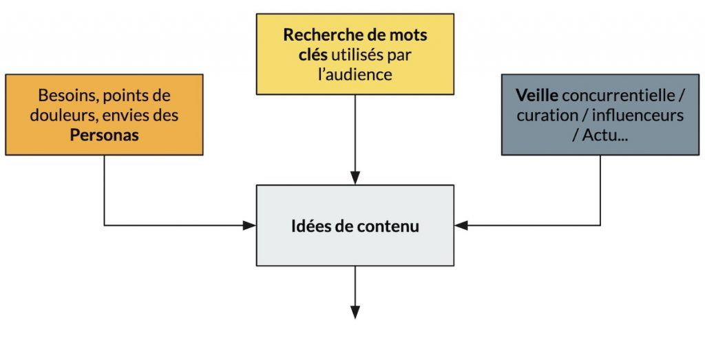 Canvas Content Marketing