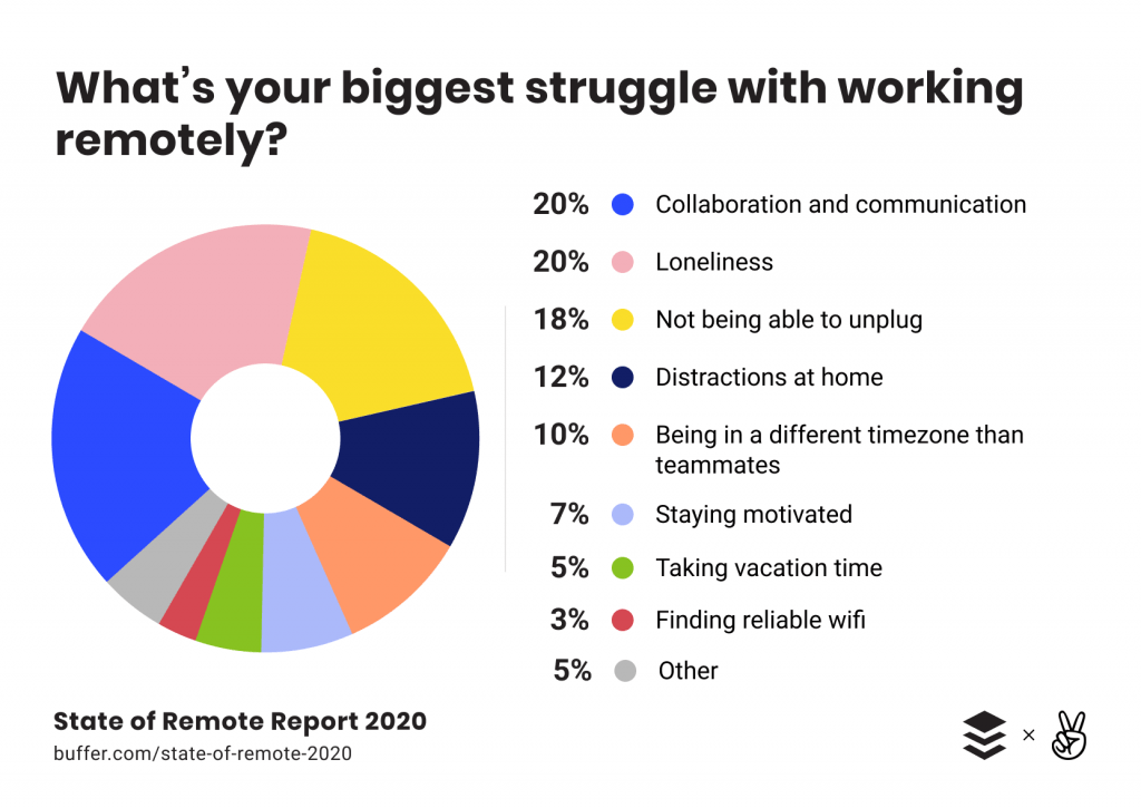 State of Remote Work Report 2020